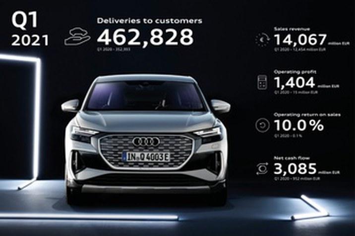 Audi helyzetjelentés 2021 Q1